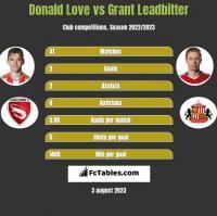 Donald Love vs Grant Leadbitter h2h player stats