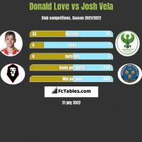 Donald Love vs Josh Vela h2h player stats