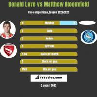 Donald Love vs Matthew Bloomfield h2h player stats