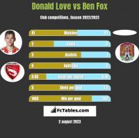 Donald Love vs Ben Fox h2h player stats