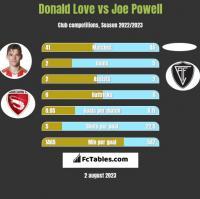 Donald Love vs Joe Powell h2h player stats