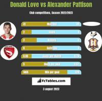 Donald Love vs Alexander Pattison h2h player stats