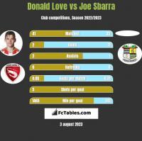 Donald Love vs Joe Sbarra h2h player stats