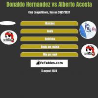 Donaldo Hernandez vs Alberto Acosta h2h player stats