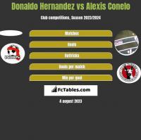 Donaldo Hernandez vs Alexis Conelo h2h player stats