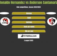Donaldo Hernandez vs Anderson Santamaria h2h player stats