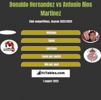 Donaldo Hernandez vs Antonio Rios Martinez h2h player stats
