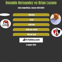Donaldo Hernandez vs Brian Lozano h2h player stats