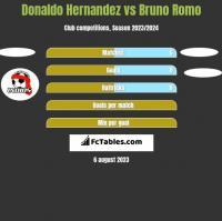 Donaldo Hernandez vs Bruno Romo h2h player stats