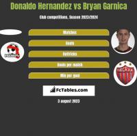 Donaldo Hernandez vs Bryan Garnica h2h player stats