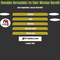 Donaldo Hernandez vs Eder Nicolas Borelli h2h player stats