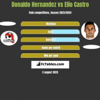 Donaldo Hernandez vs Elio Castro h2h player stats