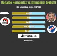 Donaldo Hernandez vs Emmanuel Gigliotti h2h player stats