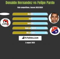 Donaldo Hernandez vs Felipe Pardo h2h player stats