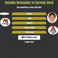 Donaldo Hernandez vs German Conti h2h player stats