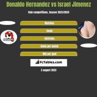 Donaldo Hernandez vs Israel Jimenez h2h player stats