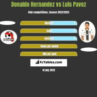 Donaldo Hernandez vs Luis Pavez h2h player stats