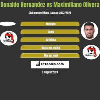 Donaldo Hernandez vs Maximiliano Olivera h2h player stats