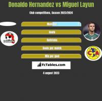 Donaldo Hernandez vs Miguel Layun h2h player stats