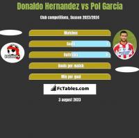 Donaldo Hernandez vs Pol Garcia h2h player stats