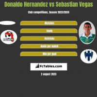 Donaldo Hernandez vs Sebastian Vegas h2h player stats