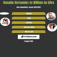 Donaldo Hernandez vs William da Silva h2h player stats