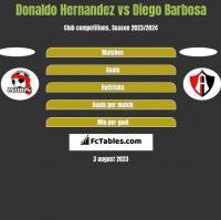 Donaldo Hernandez vs Diego Barbosa h2h player stats