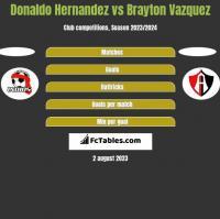 Donaldo Hernandez vs Brayton Vazquez h2h player stats