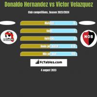 Donaldo Hernandez vs Victor Velazquez h2h player stats