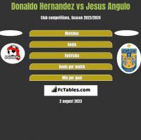Donaldo Hernandez vs Jesus Angulo h2h player stats