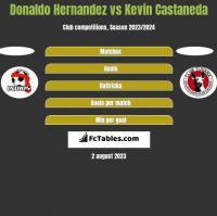 Donaldo Hernandez vs Kevin Castaneda h2h player stats