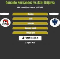 Donaldo Hernandez vs Axel Grijalva h2h player stats