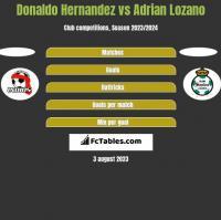 Donaldo Hernandez vs Adrian Lozano h2h player stats