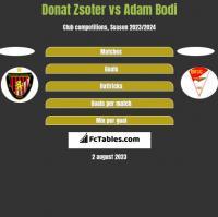 Donat Zsoter vs Adam Bodi h2h player stats