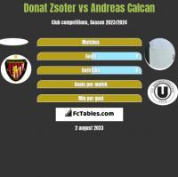 Donat Zsoter vs Andreas Calcan h2h player stats