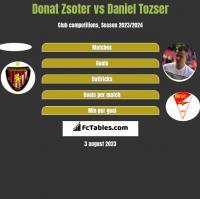 Donat Zsoter vs Daniel Tozser h2h player stats