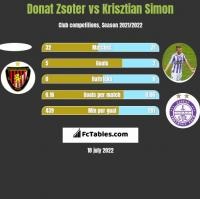 Donat Zsoter vs Krisztian Simon h2h player stats