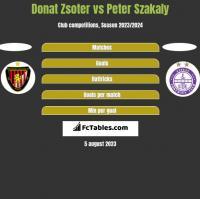 Donat Zsoter vs Peter Szakaly h2h player stats