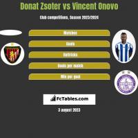Donat Zsoter vs Vincent Onovo h2h player stats
