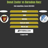 Donat Zsoter vs Barnabas Racz h2h player stats