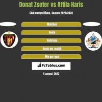 Donat Zsoter vs Attila Haris h2h player stats