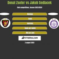 Donat Zsoter vs Jakub Sedlacek h2h player stats