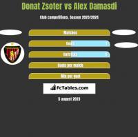 Donat Zsoter vs Alex Damasdi h2h player stats