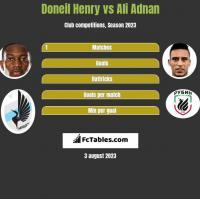 Doneil Henry vs Ali Adnan h2h player stats