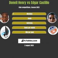 Doneil Henry vs Edgar Castillo h2h player stats