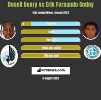 Doneil Henry vs Erik Fernando Godoy h2h player stats