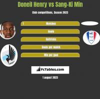 Doneil Henry vs Sang-Ki Min h2h player stats