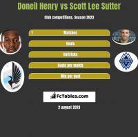 Doneil Henry vs Scott Lee Sutter h2h player stats