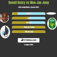 Doneil Henry vs Woo-Jae Jung h2h player stats