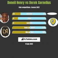 Doneil Henry vs Derek Cornelius h2h player stats